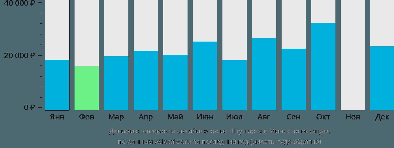 Динамика стоимости авиабилетов из Штутгарта в Минск по месяцам
