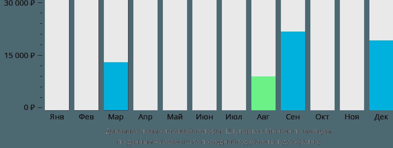 Динамика стоимости авиабилетов из Штутгарта в Мюнхен по месяцам