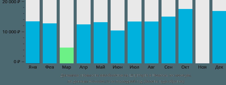 Динамика стоимости авиабилетов из Штутгарта в Неаполь по месяцам
