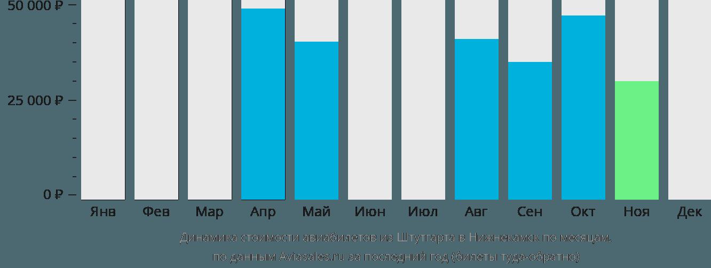 Динамика стоимости авиабилетов из Штутгарта в Нижнекамск по месяцам