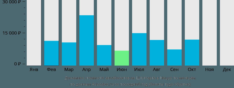 Динамика стоимости авиабилетов из Штутгарта в Ниццу по месяцам