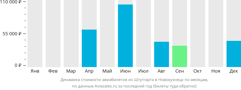 Динамика стоимости авиабилетов из Штутгарта в Новокузнецк по месяцам