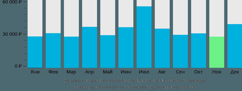 Динамика стоимости авиабилетов из Штутгарта в Нью-Йорк по месяцам