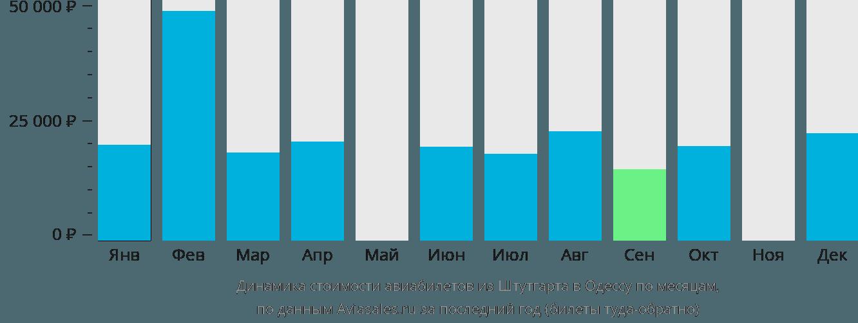 Динамика стоимости авиабилетов из Штутгарта в Одессу по месяцам