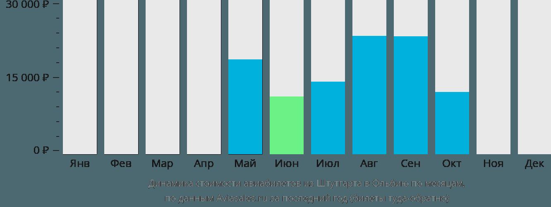 Динамика стоимости авиабилетов из Штутгарта в Ольбию по месяцам
