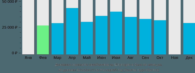 Динамика стоимости авиабилетов из Штутгарта в Омск по месяцам