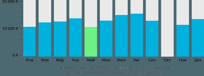 Динамика стоимости авиабилетов из Штутгарта в Осло по месяцам
