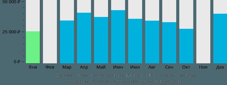 Динамика стоимости авиабилетов из Штутгарта в Новосибирск по месяцам