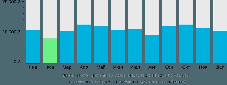 Динамика стоимости авиабилетов из Штутгарта в Париж по месяцам