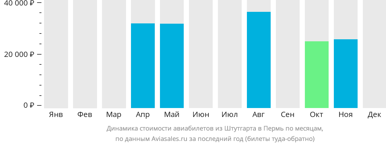Динамика стоимости авиабилетов из Штутгарта в Пермь по месяцам