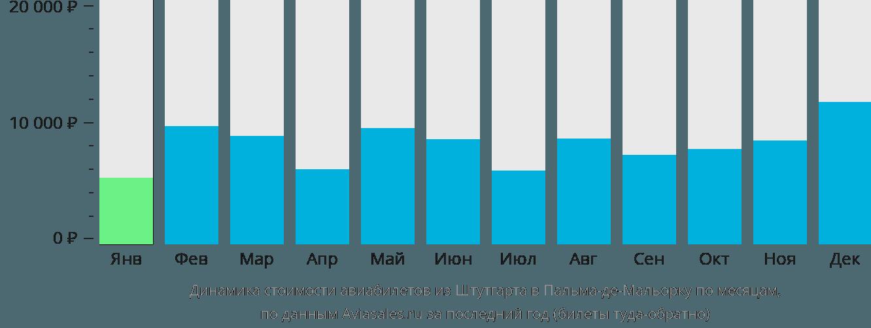 Динамика стоимости авиабилетов из Штутгарта в Пальма-де-Майорку по месяцам