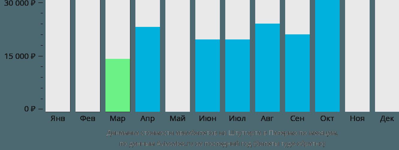 Динамика стоимости авиабилетов из Штутгарта в Палермо по месяцам