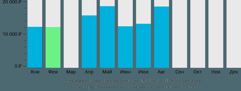 Динамика стоимости авиабилетов из Штутгарта в Прагу по месяцам