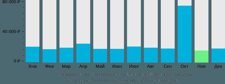 Динамика стоимости авиабилетов из Штутгарта в Приштину по месяцам