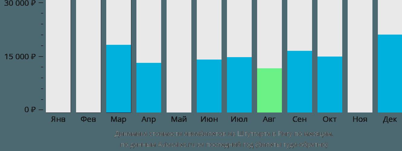 Динамика стоимости авиабилетов из Штутгарта в Ригу по месяцам