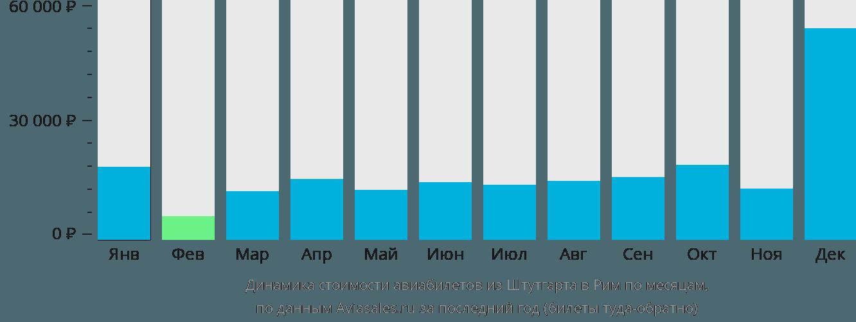 Динамика стоимости авиабилетов из Штутгарта в Рим по месяцам