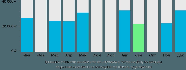Динамика стоимости авиабилетов из Штутгарта в Ростов-на-Дону по месяцам