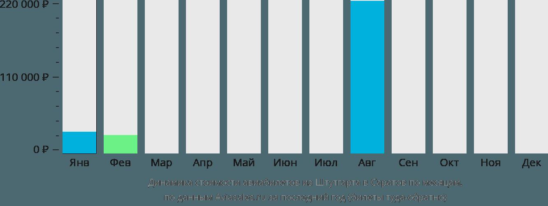 Динамика стоимости авиабилетов из Штутгарта в Саратов по месяцам
