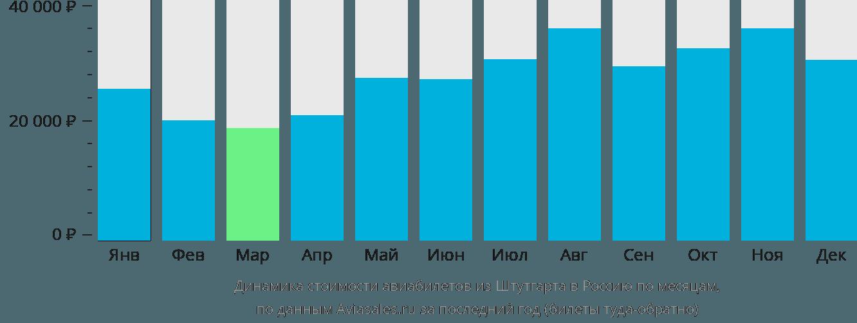 Динамика стоимости авиабилетов из Штутгарта в Россию по месяцам