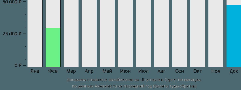 Динамика стоимости авиабилетов из Штутгарта в Сургут по месяцам
