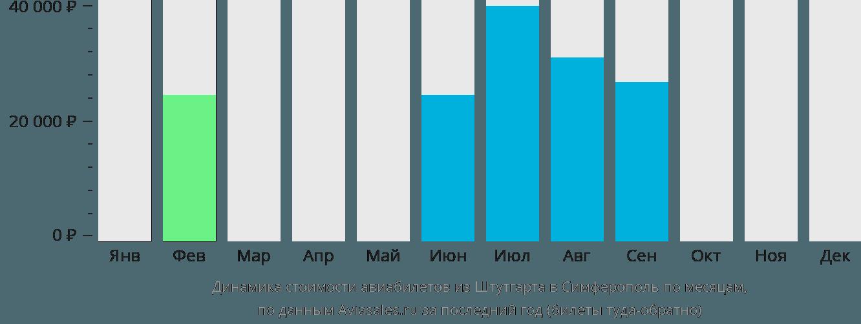 Динамика стоимости авиабилетов из Штутгарта в Симферополь по месяцам