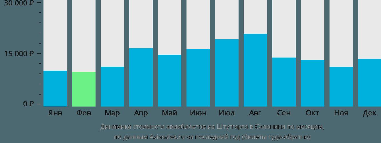 Динамика стоимости авиабилетов из Штутгарта в Салоники по месяцам