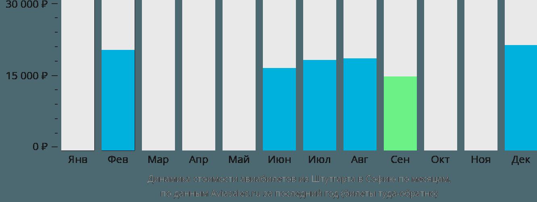 Динамика стоимости авиабилетов из Штутгарта в Софию по месяцам