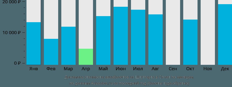 Динамика стоимости авиабилетов из Штутгарта в Сплит по месяцам