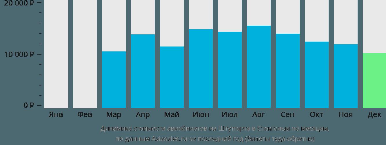 Динамика стоимости авиабилетов из Штутгарта в Стокгольм по месяцам