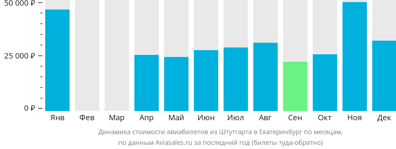 Динамика стоимости авиабилетов из Штутгарта в Екатеринбург по месяцам