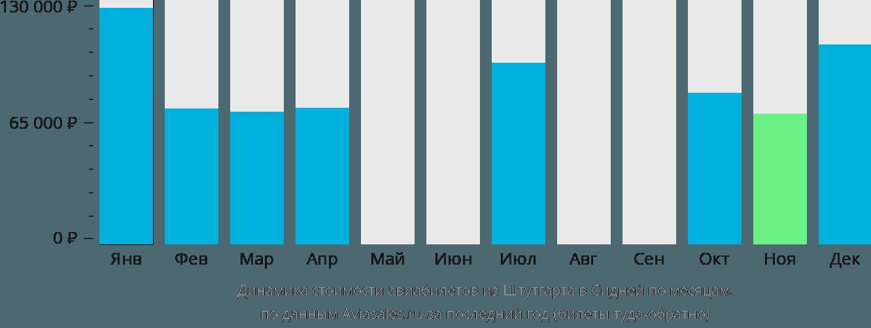 Динамика стоимости авиабилетов из Штутгарта в Сидней по месяцам