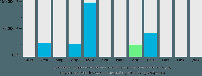 Динамика стоимости авиабилетов из Штутгарта в Ташкент по месяцам