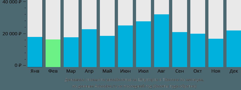 Динамика стоимости авиабилетов из Штутгарта в Тбилиси по месяцам