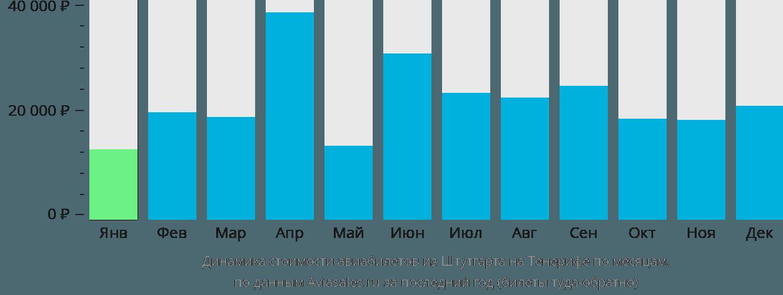 Динамика стоимости авиабилетов из Штутгарта на Тенерифе по месяцам