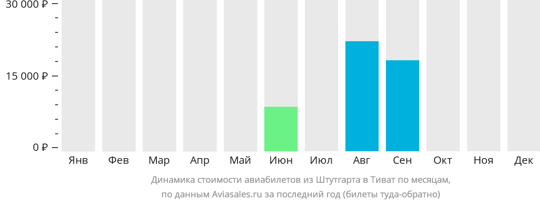 Динамика стоимости авиабилетов из Штутгарта в Тиват по месяцам