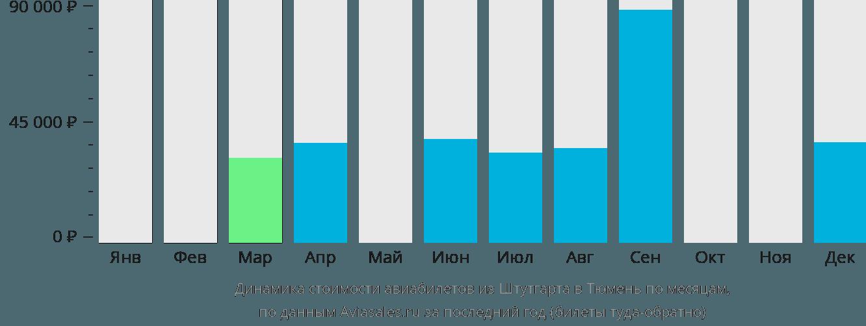 Динамика стоимости авиабилетов из Штутгарта в Тюмень по месяцам