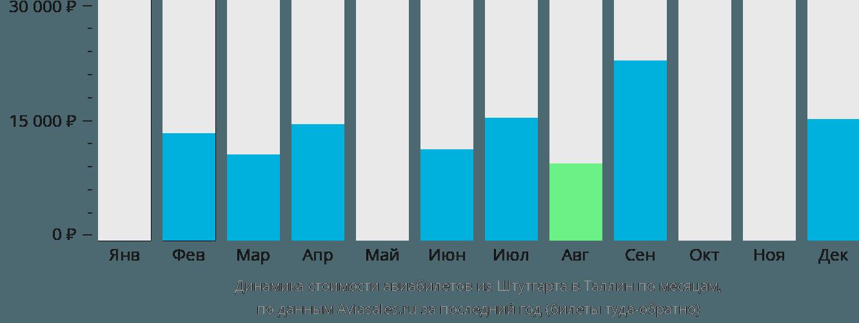 Динамика стоимости авиабилетов из Штутгарта в Таллин по месяцам