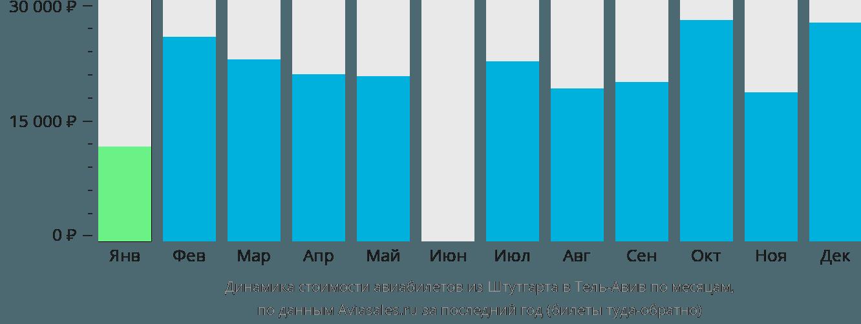 Динамика стоимости авиабилетов из Штутгарта в Тель-Авив по месяцам