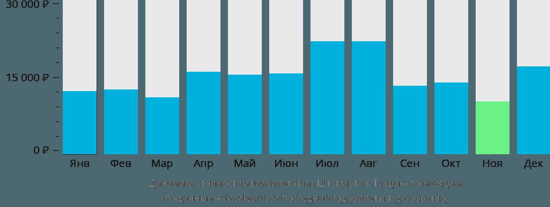 Динамика стоимости авиабилетов из Штутгарта в Турцию по месяцам