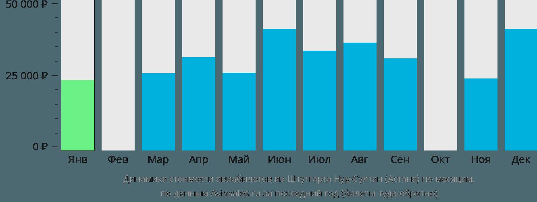 Динамика стоимости авиабилетов из Штутгарта в Астану по месяцам