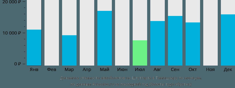 Динамика стоимости авиабилетов из Штутгарта в Тимишоару по месяцам