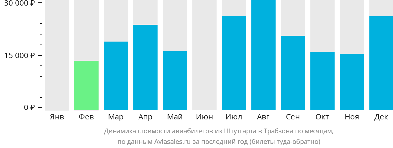 Динамика стоимости авиабилетов из Штутгарта в Трабзона по месяцам