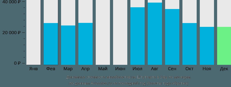 Динамика стоимости авиабилетов из Штутгарта в Уфу по месяцам