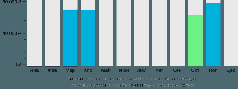 Динамика стоимости авиабилетов из Штутгарта в Кито по месяцам