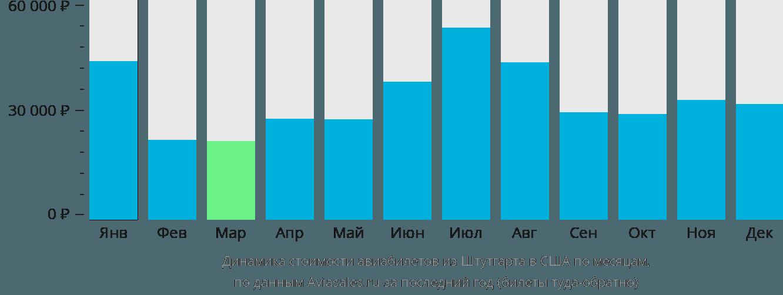 Динамика стоимости авиабилетов из Штутгарта в США по месяцам