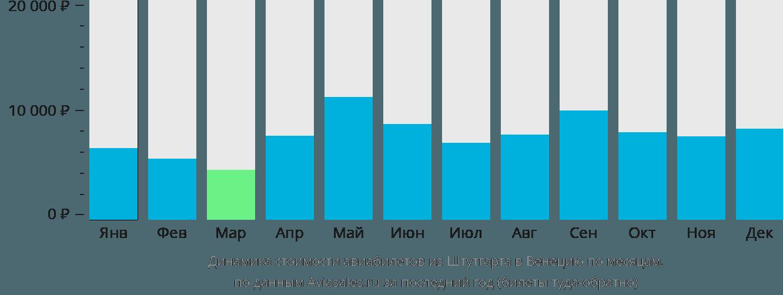 Динамика стоимости авиабилетов из Штутгарта в Венецию по месяцам
