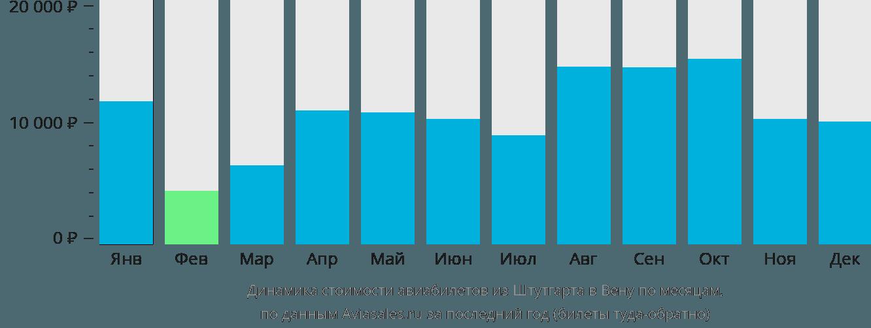 Динамика стоимости авиабилетов из Штутгарта в Вену по месяцам
