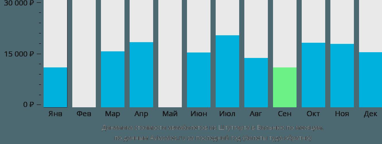 Динамика стоимости авиабилетов из Штутгарта в Вильнюс по месяцам