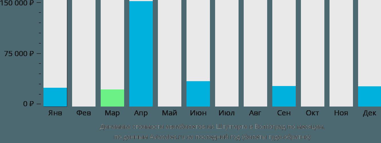 Динамика стоимости авиабилетов из Штутгарта в Волгоград по месяцам