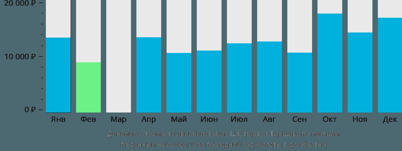 Динамика стоимости авиабилетов из Штутгарта в Варшаву по месяцам